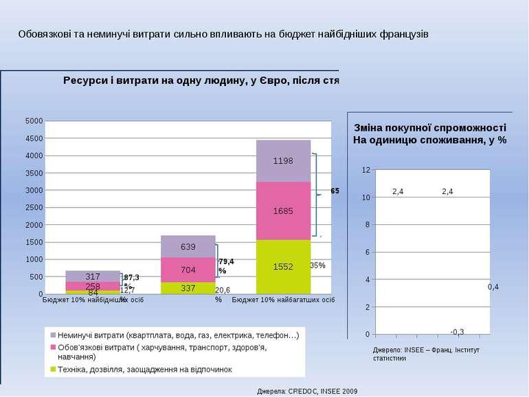 2,4 2,4 0,4 -0,3 Джерела: CREDOC, INSEE 2009 Джерело: INSEE – Франц. Інститут...