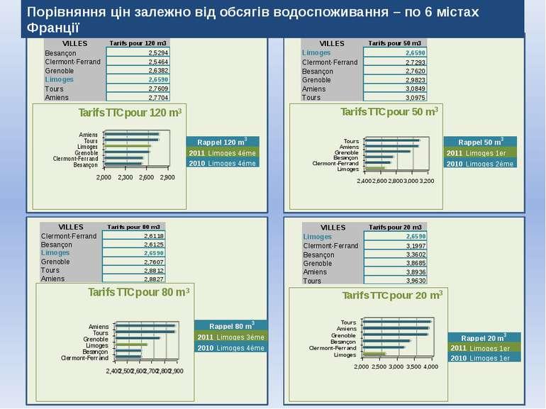 Comparaison des prix de l'eau suivant les consommations – sur 6 villes de Fra...