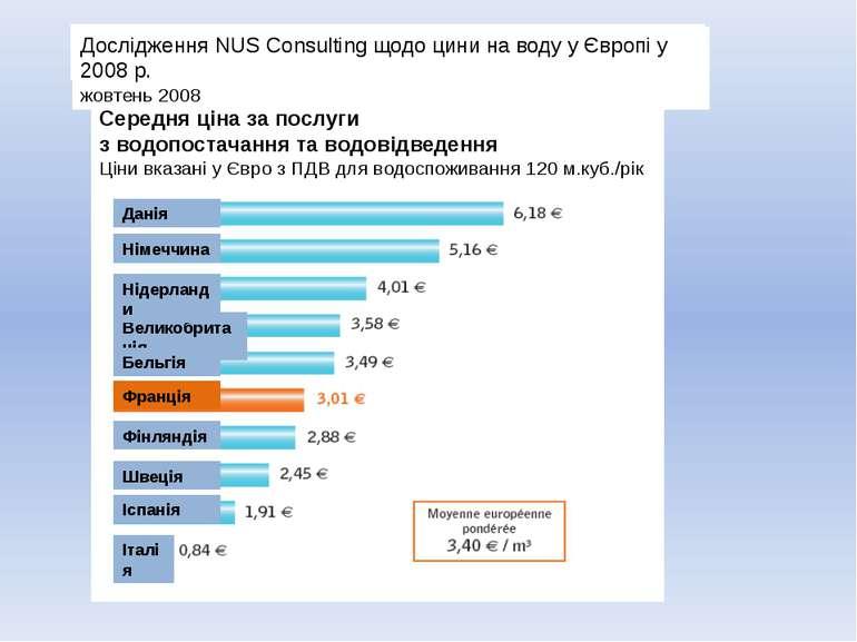 Середня ціна за послуги з водопостачання та водовідведення Ціни вказані у Євр...