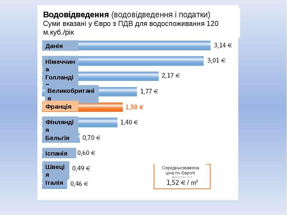 Данія Водовідведення (водовідведення і податки) Суми вказані у Євро з ПДВ для...