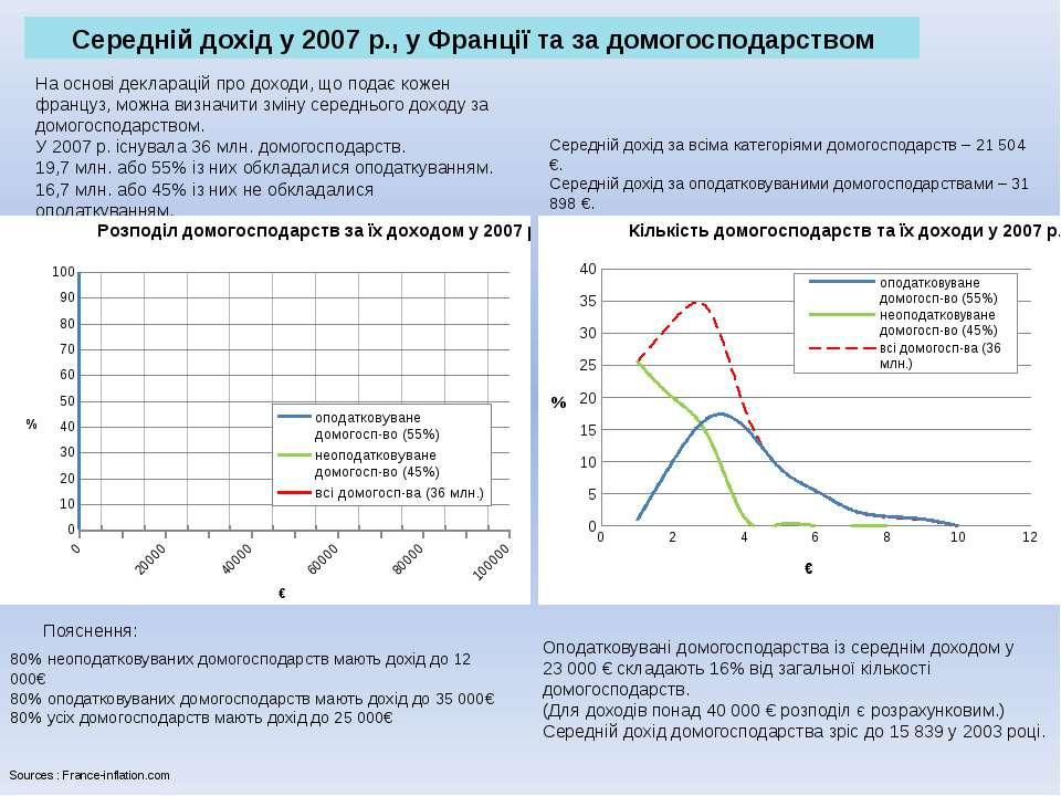 Середній дохід у 2007 р., у Франції та за домогосподарством На основі деклара...