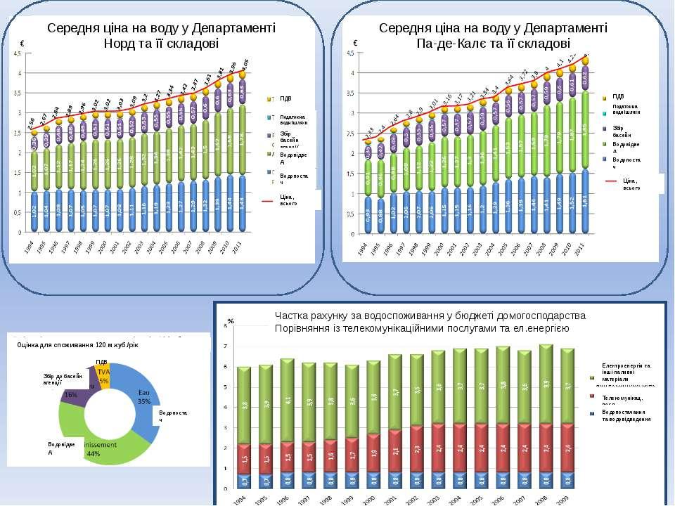 Середня ціна на воду у Департаменті Норд та її складові Середня ціна на воду ...