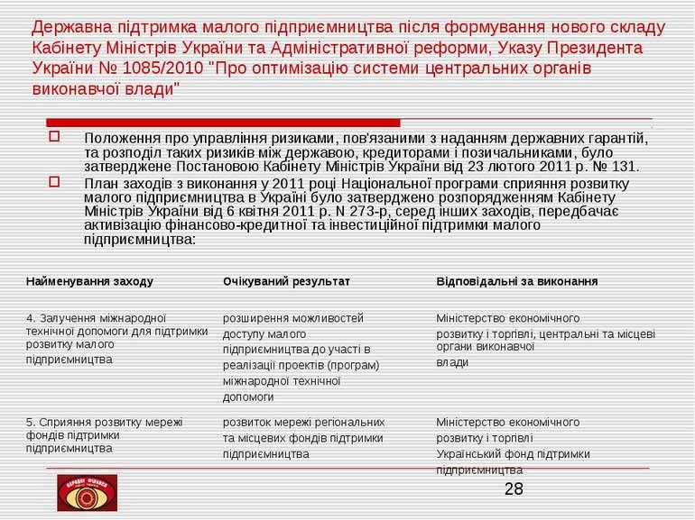 Державна підтримка малого підприємництва після формування нового складу Кабін...