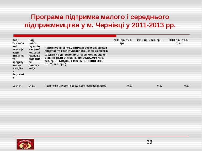 Програма підтримка малого і середнього підприємництва у м. Чернівці у 2011-20...