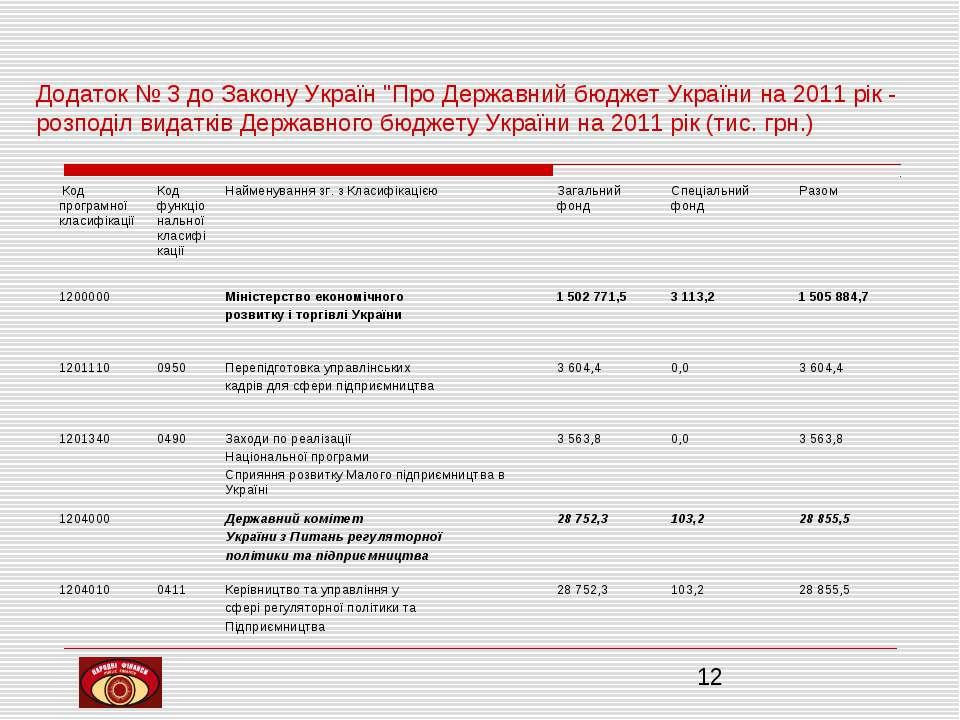 """Додаток № 3 до Закону Україн """"Про Державний бюджет України на 2011 рік - розп..."""