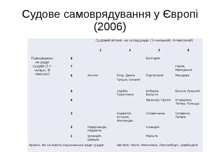 Судове самоврядування у Європі (2006) Судовий впливна склад ради(1=низький; 4...