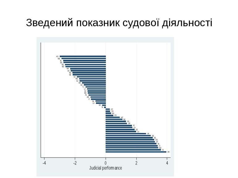 Зведений показник судової діяльності