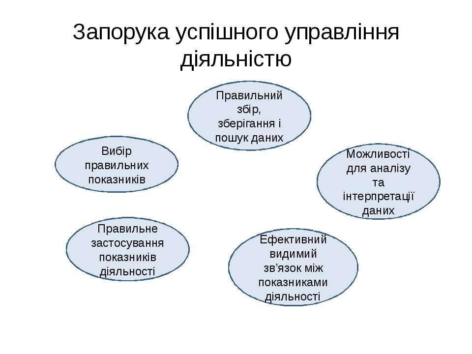 Запорука успішного управління діяльністю Вибір правильних показників Правильн...