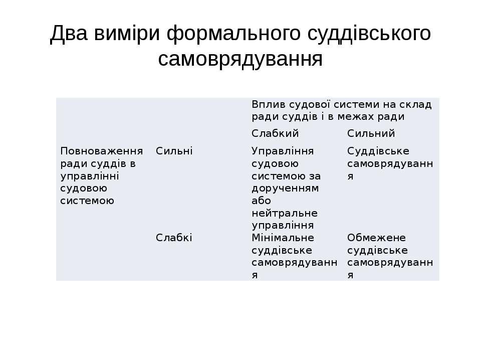 Два виміри формального суддівського самоврядування Вплив судової системи на с...