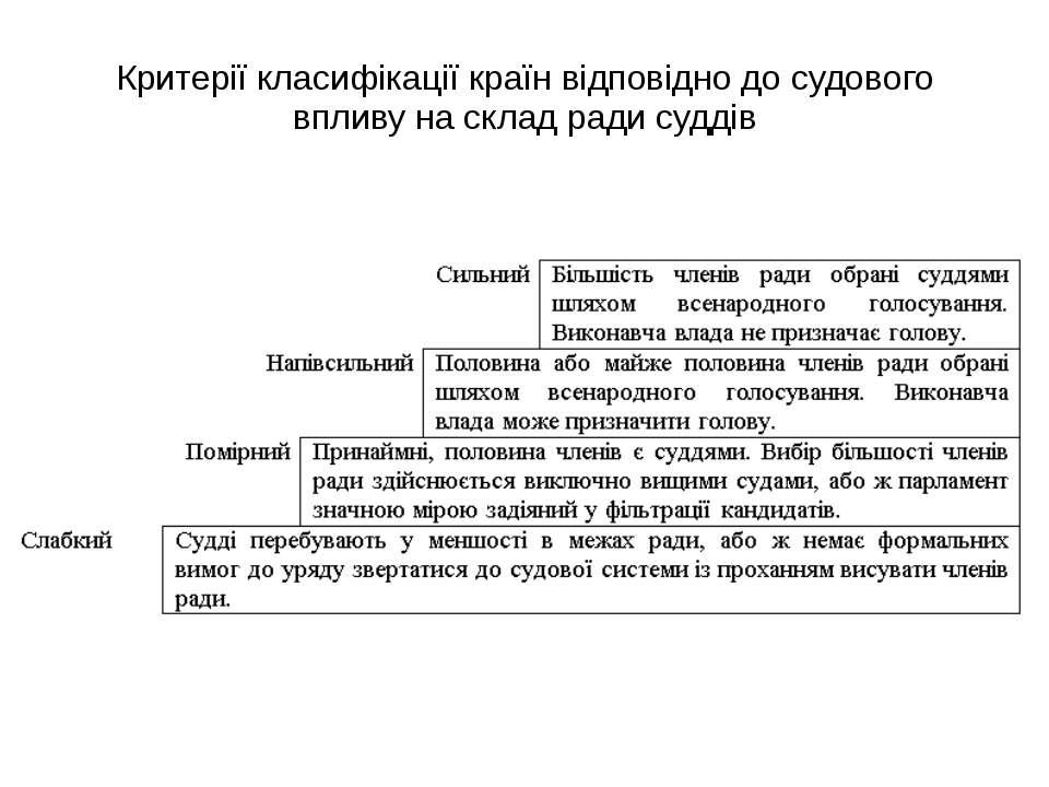 Критерії класифікації країн відповідно до судового впливу на склад ради суддів