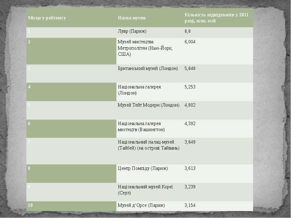 Місце у рейтингу Назва музею Кількість відвідувачів у 2011 році, млн. осіб 1 ...