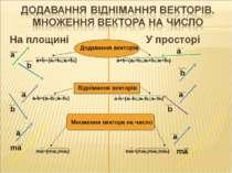 На площині У просторі Додавання векторів Віднімання векторів Множення вектора...