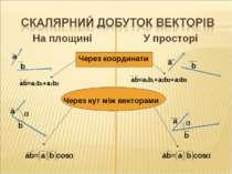 На площині У просторі Через координати Через кут між векторами ab=a1b1+a2b2+a3b3
