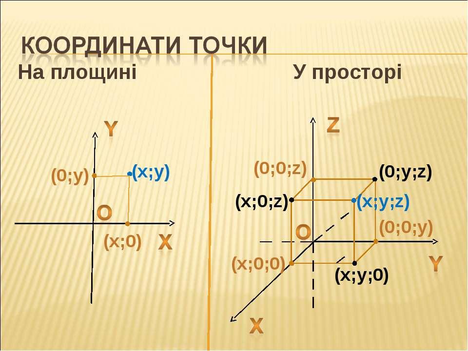 На площині У просторі (x;y) (x;y;0) (x;y;z) (x;0;0) (0;0;z) (0;y;z) (x;0;z) (...