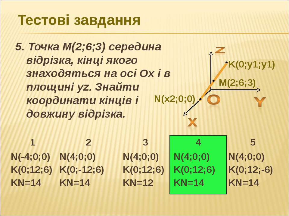 Тестові завдання 5. Точка M(2;6;3) середина відрізка, кінці якого знаходяться...