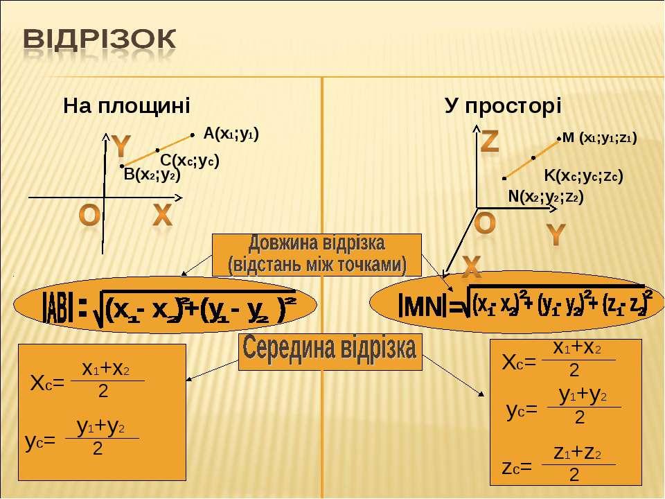 A(x1;y1) M (x1;y1;z1) На площині У просторі