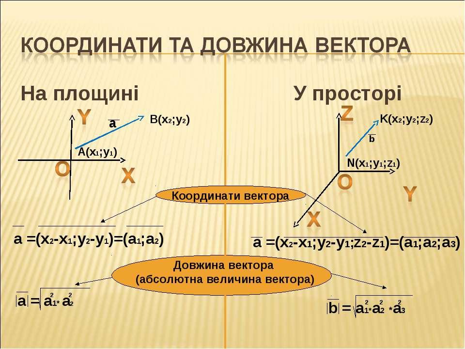 На площині У просторі N(x1;y1;z1) K(x2;y2;z2) B(x2;y2) A(x1;y1) Координати ве...