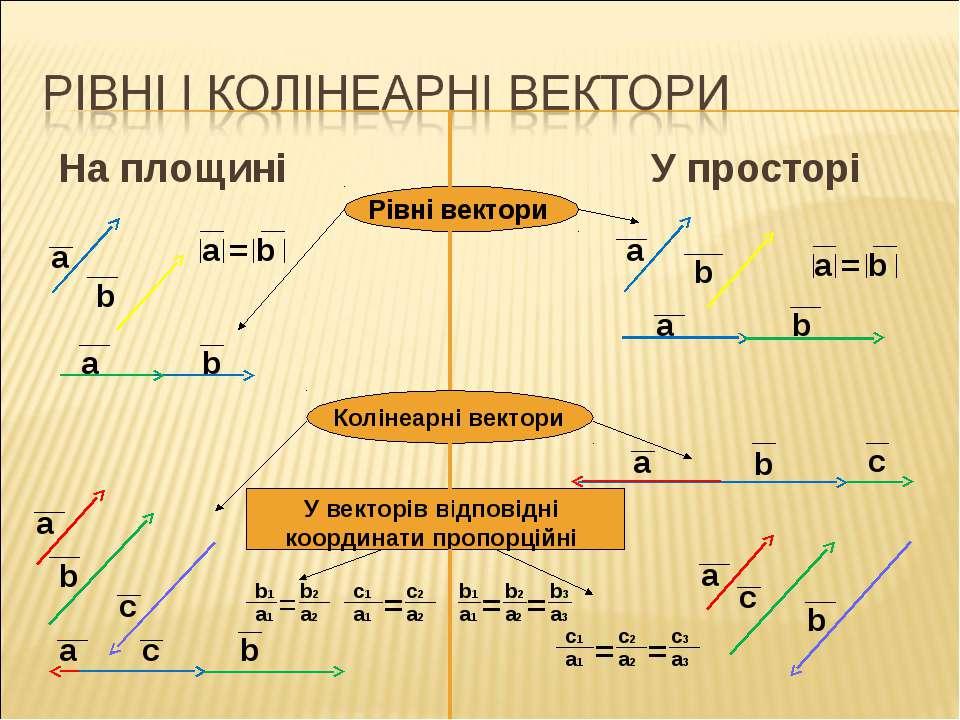 На площині У просторі Рівні вектори Колінеарні вектори У векторів відповідні ...