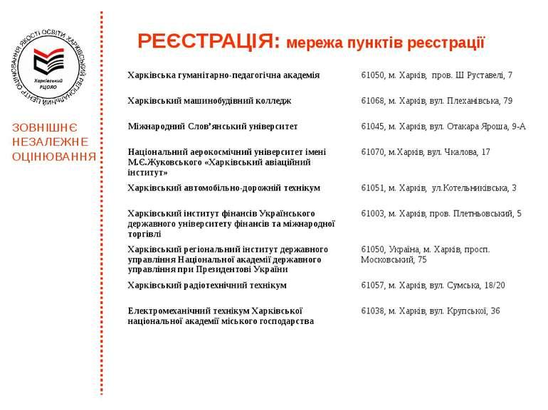 РЕЄСТРАЦІЯ: мережа пунктів реєстрації ЗОВНІШНЄ НЕЗАЛЕЖНЕ ОЦІНЮВАННЯ Харківськ...