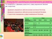 Факультет суспільно-політичного розвитку Державне управління забезпеченням по...