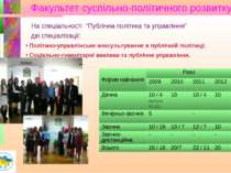 Факультет суспільно-політичного розвитку Політико-управлінське консультування...