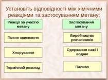 Установіть відповідності між хімічними реакціями та застосуванням метану: Пов...