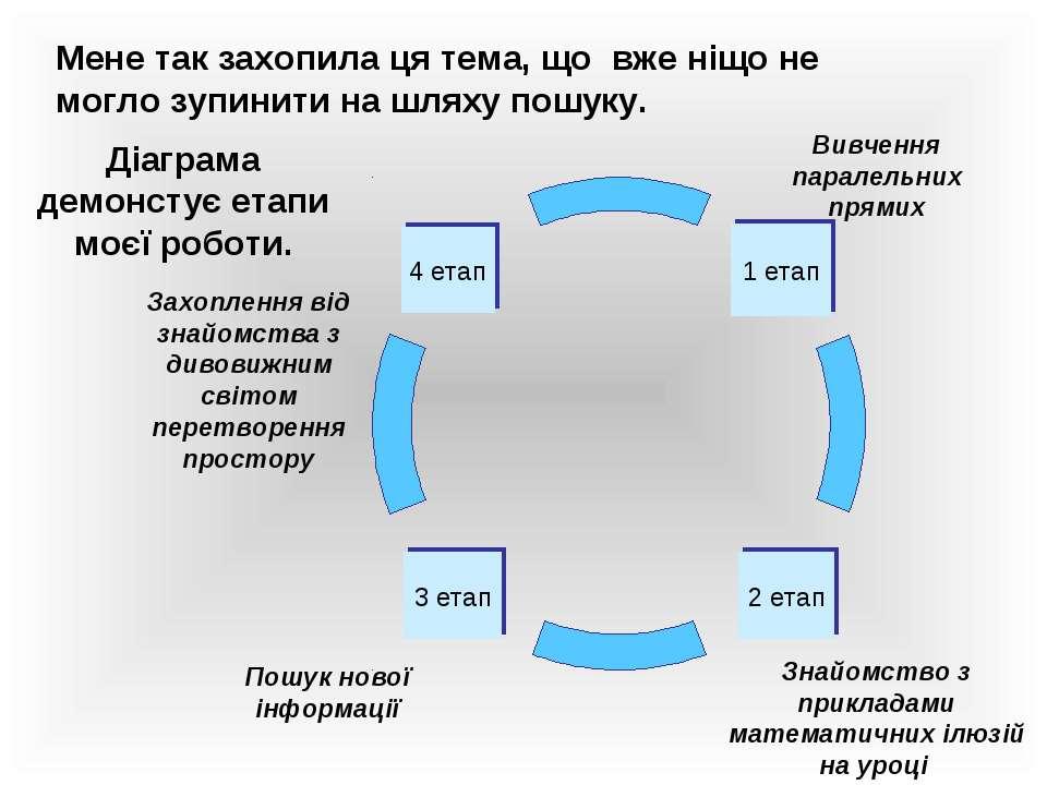 1 етап 3 етап 2 етап 4 етап Мене так захопила ця тема, що вже ніщо не могло з...