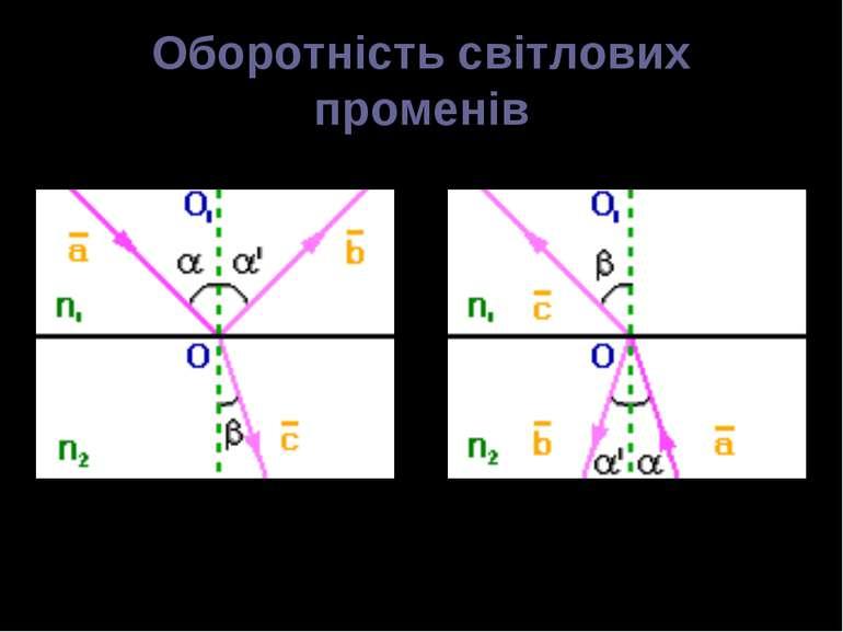 Оборотність світлових променів