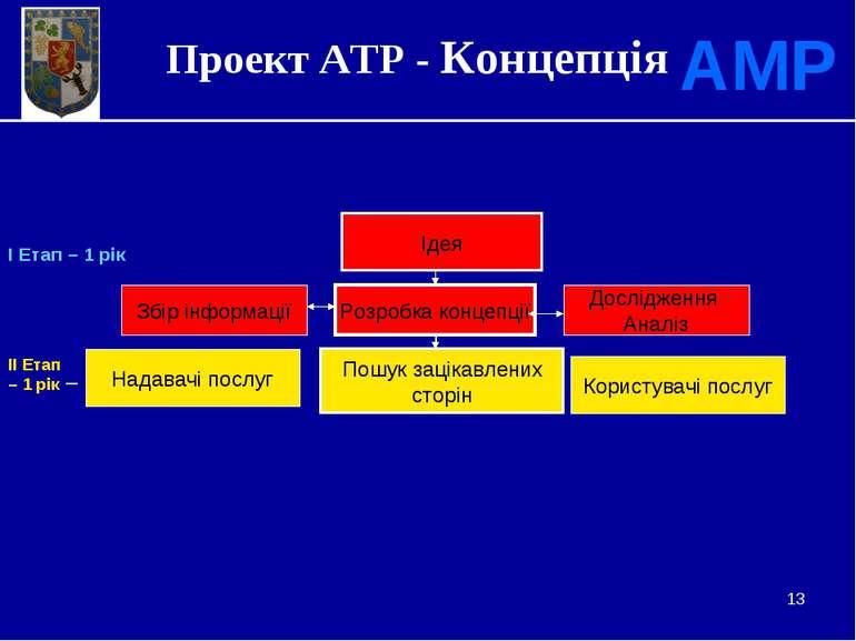 * Проект АТР - Концепція АМР Ідея Збір інформації Розробка концепції Дослідже...