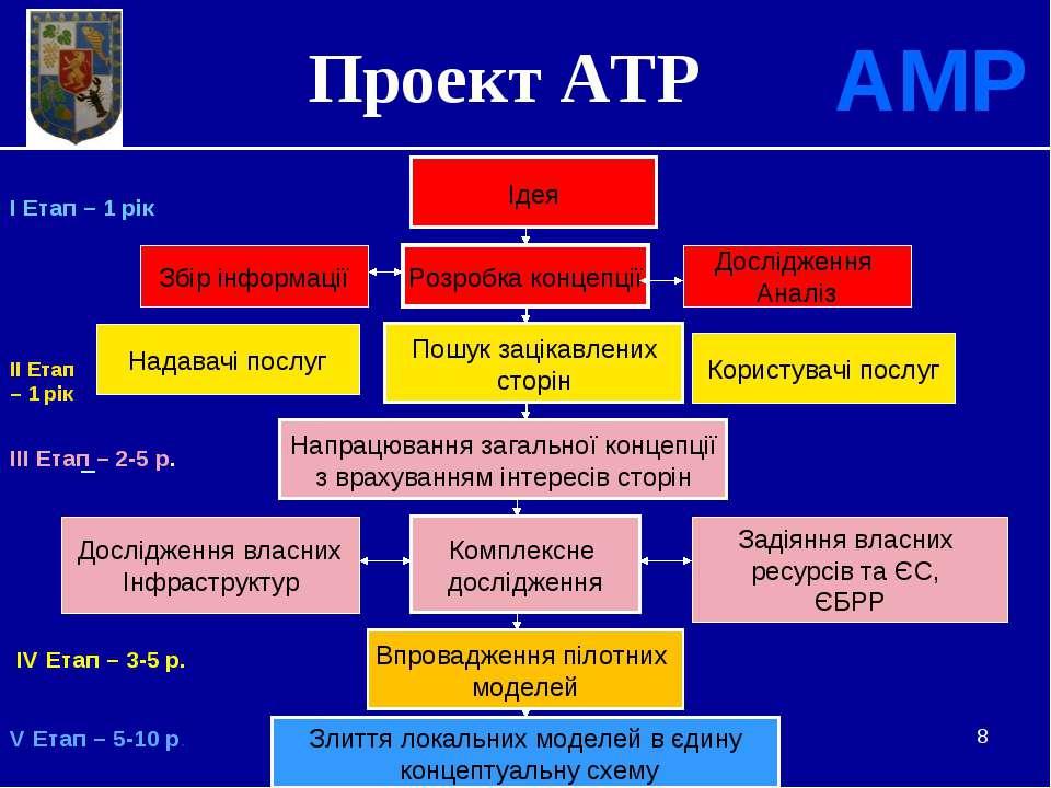 * Проект АТР АМР Ідея Збір інформації Розробка концепції Дослідження Аналіз П...