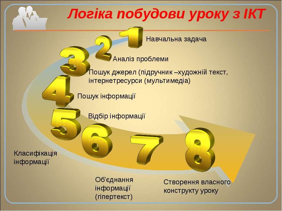 Логіка побудови уроку з ІКТ Навчальна задача Аналіз проблеми Пошук джерел (пі...