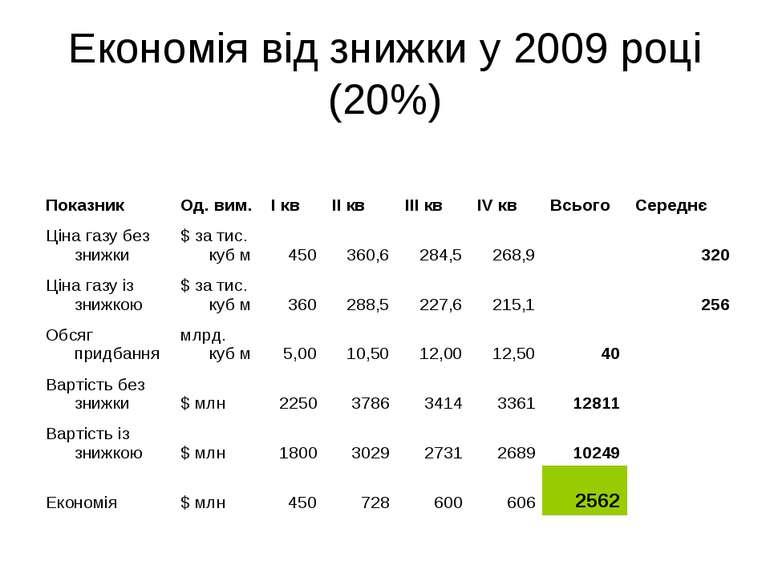 Економія від знижки у 2009 році (20%)