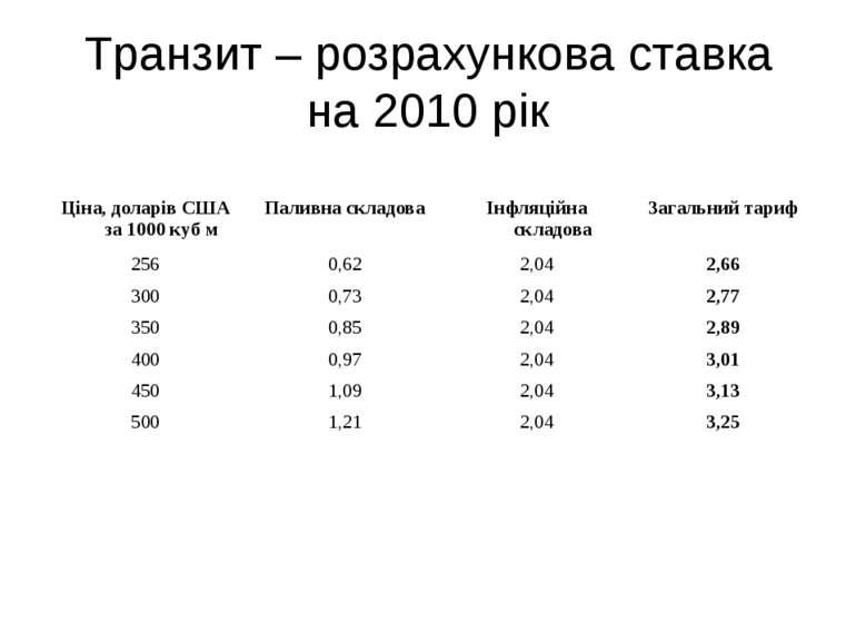 Транзит – розрахункова ставка на 2010 рік