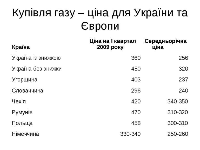 Купівля газу – ціна для України та Європи