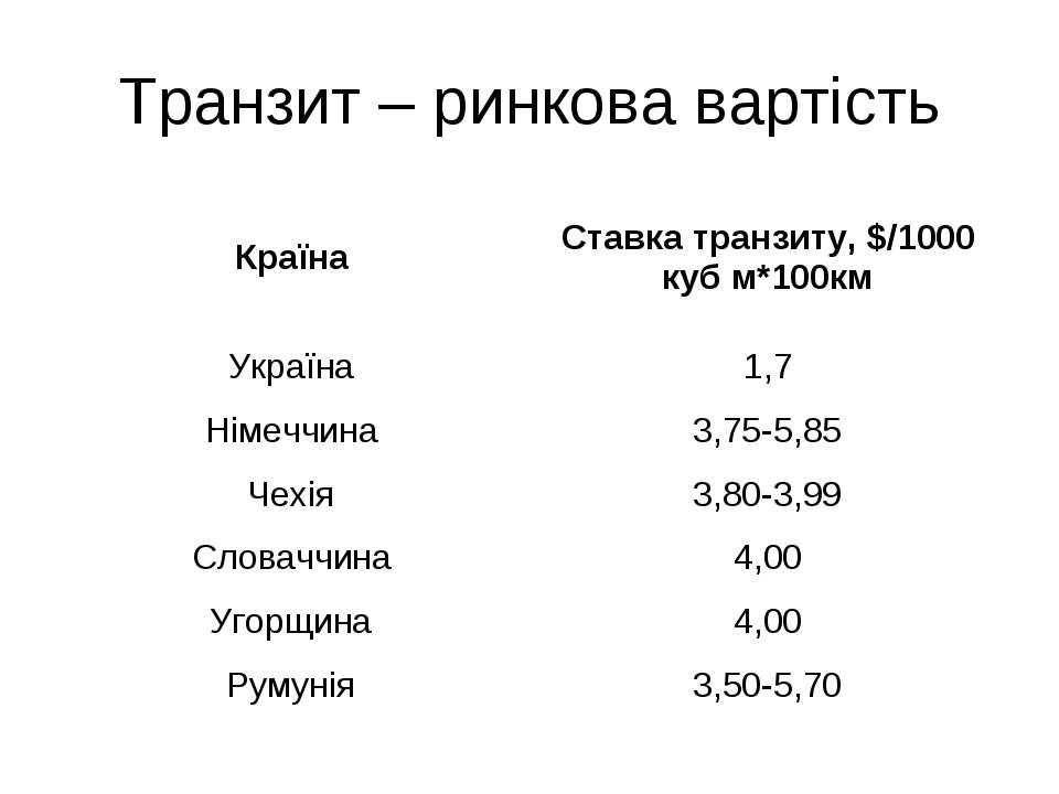 Транзит – ринкова вартість