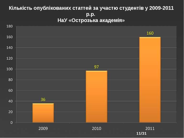 /31 Кількість опублікованих статтей за участю студентів у 2009-2011 р.р. НаУ ...
