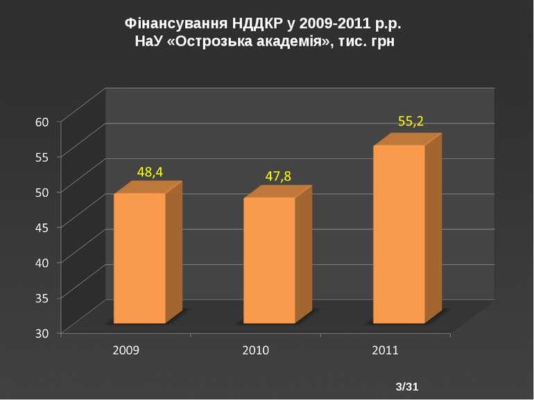 /31 Фінансування НДДКР у 2009-2011 р.р. НаУ «Острозька академія», тис. грн