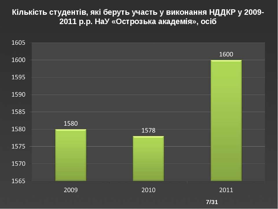 /31 Кількість студентів, які беруть участь у виконання НДДКР у 2009-2011 р.р....