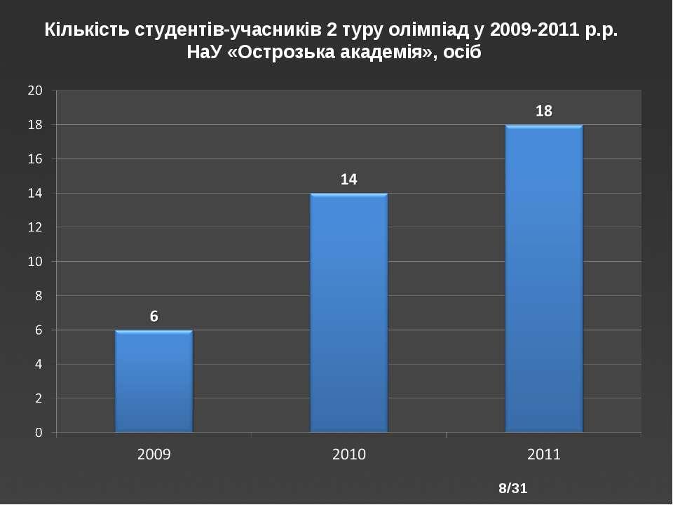 /31 Кількість студентів-учасників 2 туру олімпіад у 2009-2011 р.р. НаУ «Остро...