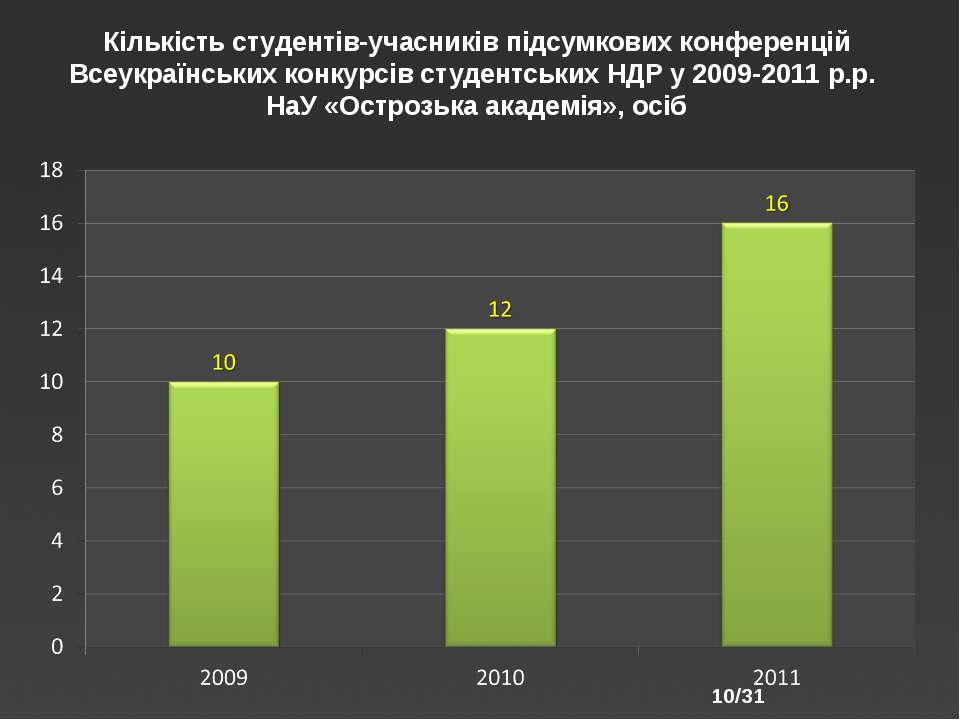 /31 Кількість студентів-учасників підсумкових конференцій Всеукраїнських конк...