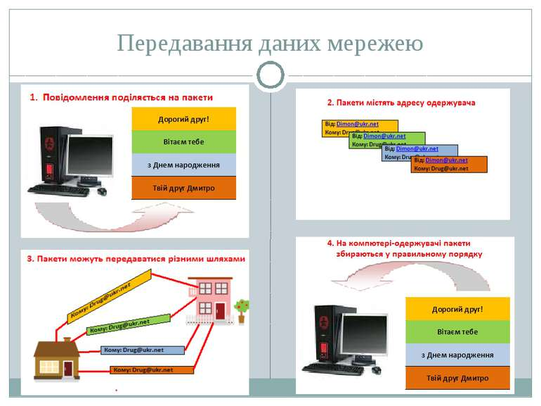 Передавання даних мережею