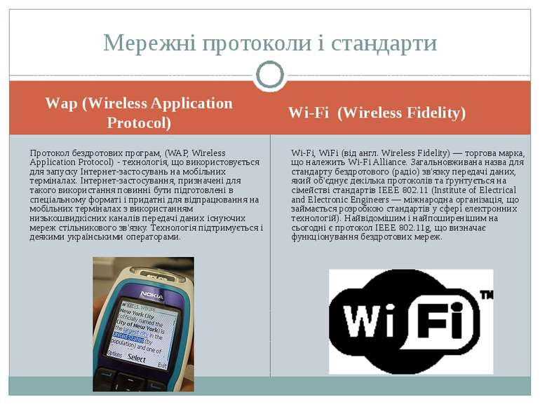 Wap (Wireless Application Protocol) Wi-Fi (Wireless Fidelity) Протокол бездро...