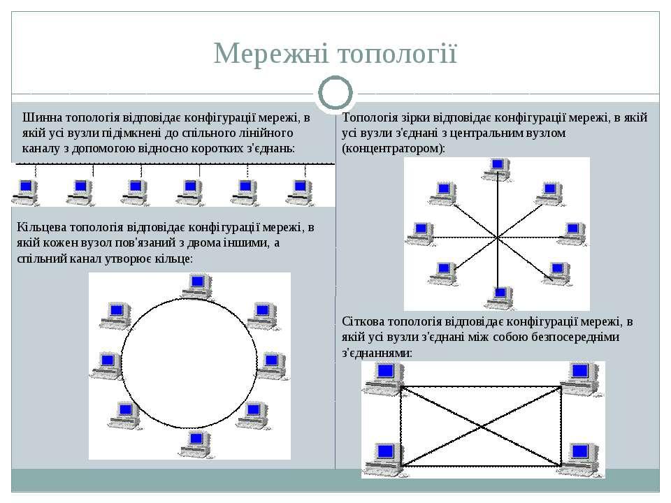 Мережні топології Шинна топологія відповідає конфігурації мережі, в якій усі ...