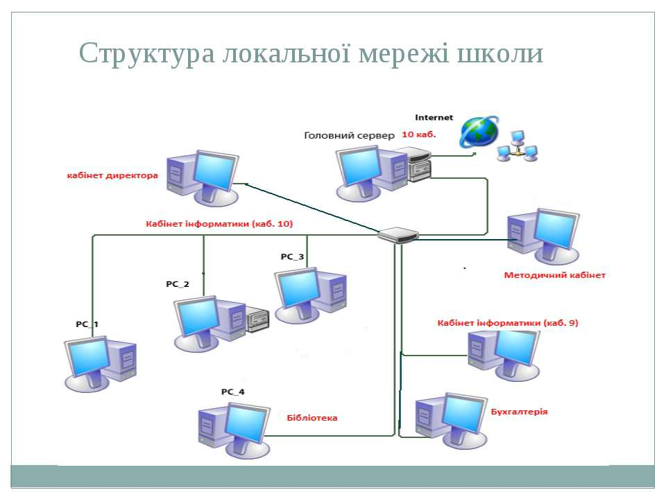 Структура локальної мережі школи
