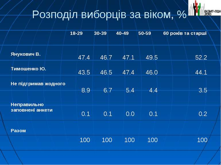 Розподіл виборців за віком, % 18-29 30-39 40-49 50-59 60 років та старші Янук...