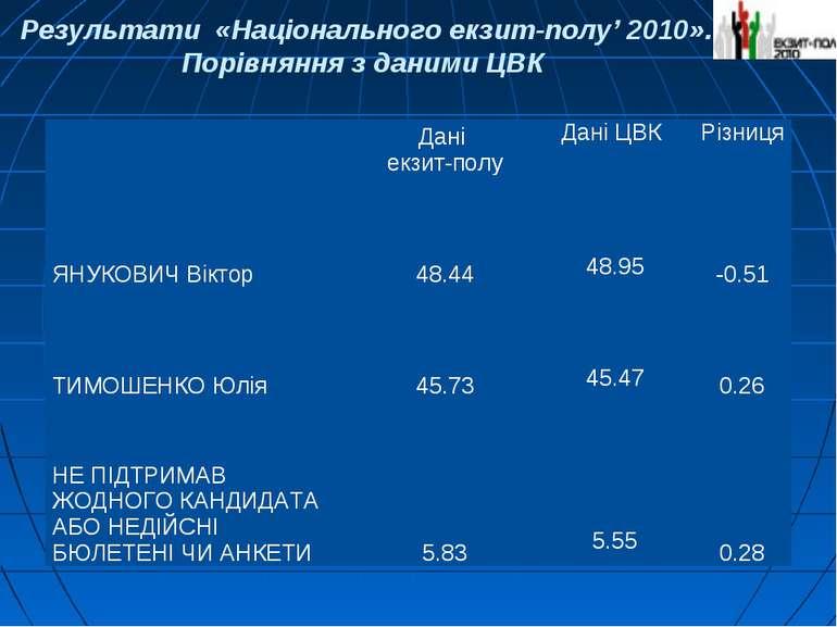 Результати «Національного екзит-полу' 2010». Порівняння з даними ЦВК Дані екз...