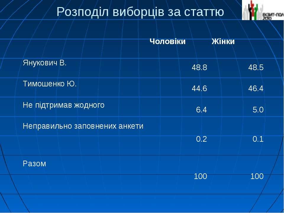 Розподіл виборців за статтю Чоловіки Жінки Янукович В. 48.8 48.5 Тимошенко Ю....