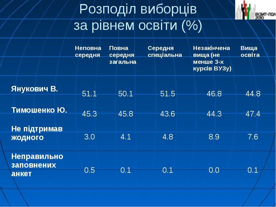 Розподіл виборців за рівнем освіти (%) Неповна середня Повна середня загальна...