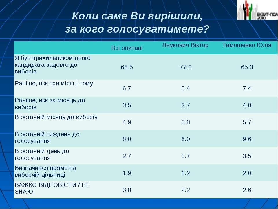 Коли саме Ви вирішили, за кого голосуватимете? Всі опитані Янукович Віктор Ти...