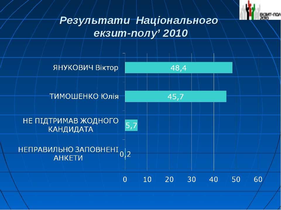 Результати Національного екзит-полу' 2010